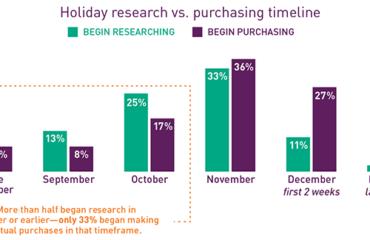 Holiday Sales Chart