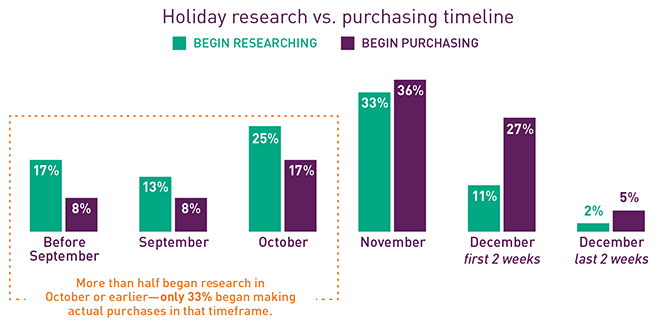 Holiday Sales Chart